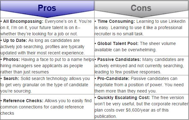 Image result for pros and cons of linkedin