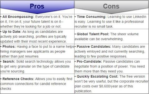 Hiring-Linkedin Pros & Cons