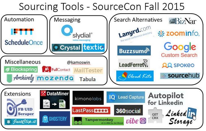 Latest Sourcing Tools Revealed @ Sourcecon Fall Event 2015